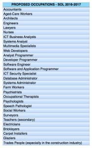 In demand occupations 2016-2017